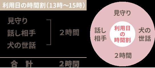 利用時間の時間割(13時〜15時)