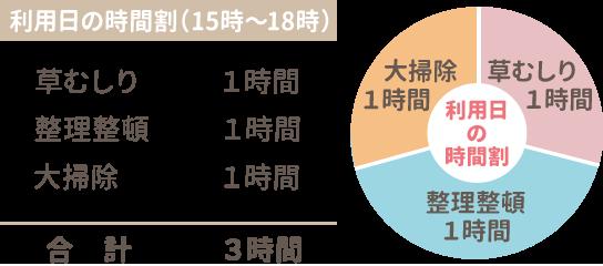 利用日の時間割(15時〜18時)